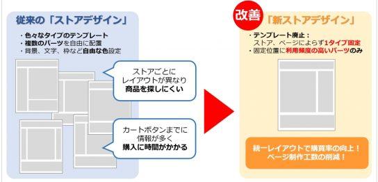 Yahoo!ショッピングデザイン変更の内容