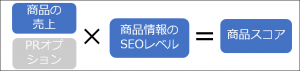 Yahoo!ショッピングの商品スコア