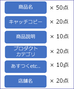 Yahoo!ショッピング商品のSEOレベル